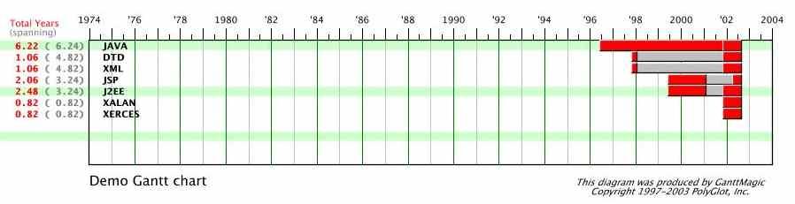 GanttMagic Chart